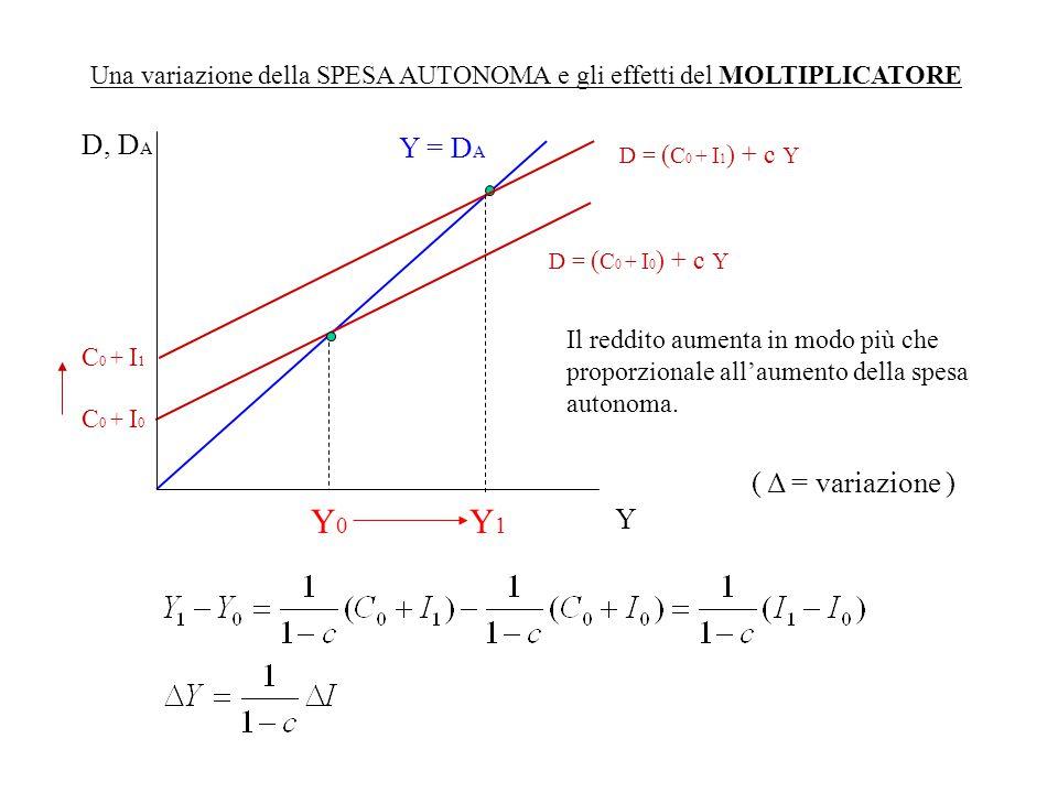 Una variazione della SPESA AUTONOMA e gli effetti del MOLTIPLICATORE Y = D A C 0 + I 0 D, D A Y Y0Y0 D = ( C 0 + I 0 ) + c Y Il reddito aumenta in mod