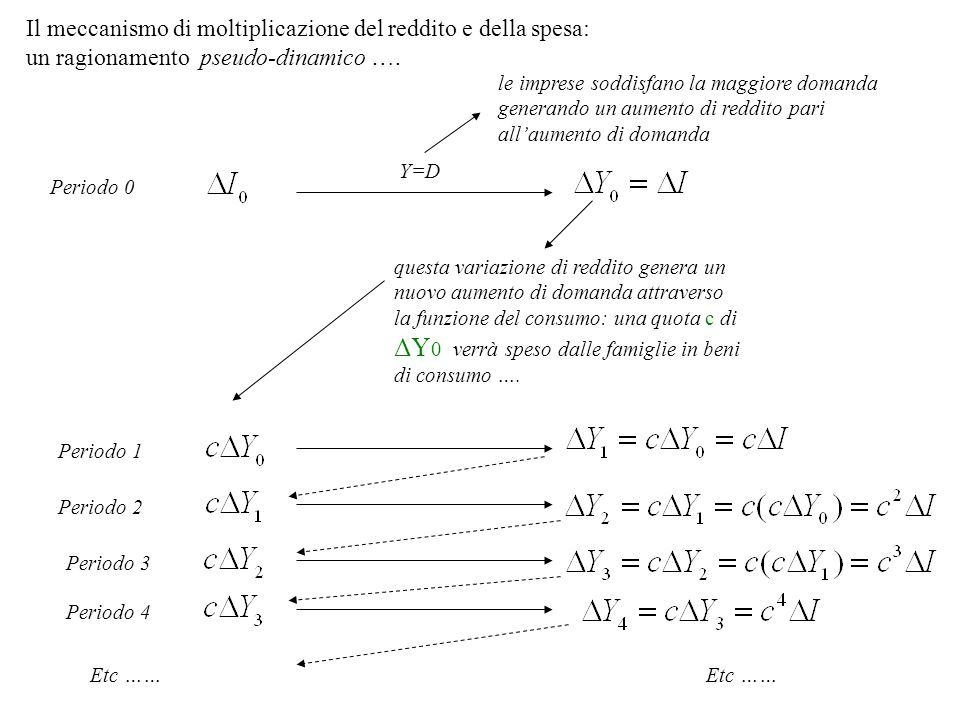 Il meccanismo di moltiplicazione del reddito e della spesa: un ragionamento pseudo-dinamico …. Periodo 0 Y=D le imprese soddisfano la maggiore domanda