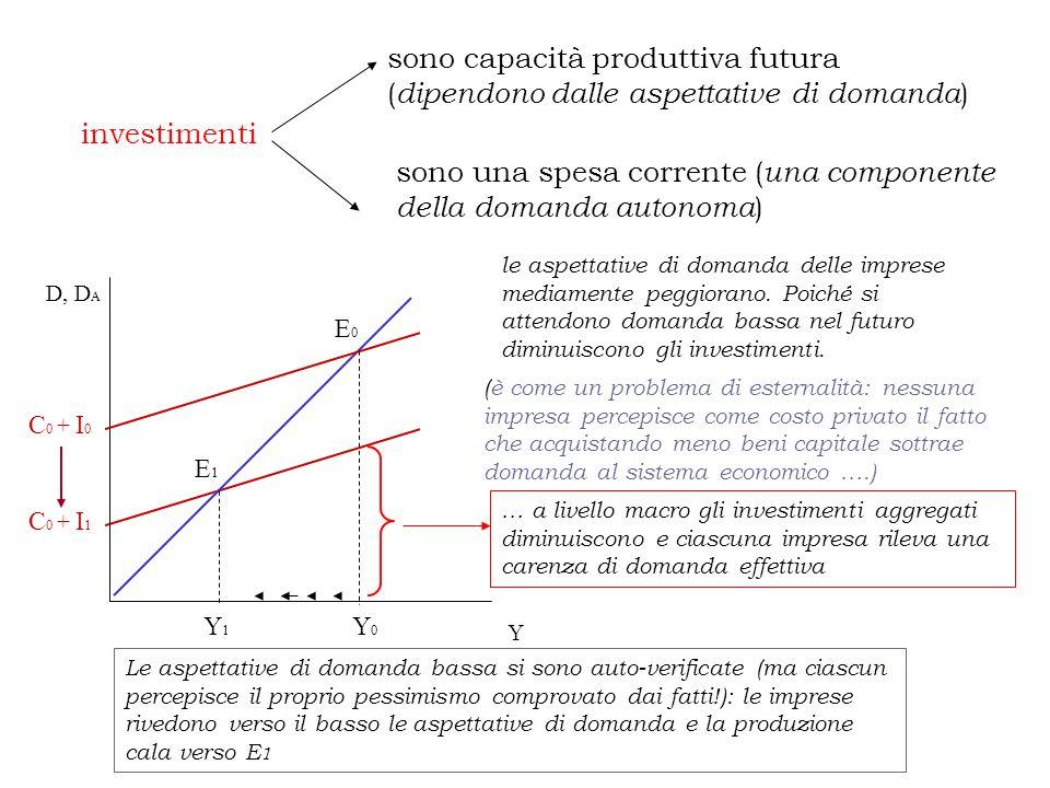 investimenti sono capacità produttiva futura ( dipendono dalle aspettative di domanda ) sono una spesa corrente ( una componente della domanda autonom
