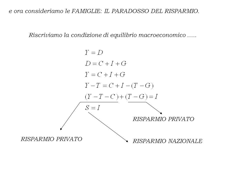 e ora consideriamo le FAMIGLIE: IL PARADOSSO DEL RISPARMIO. Riscriviamo la condizione di equilibrio macroeconomico ….. RISPARMIO PRIVATO RISPARMIO NAZ