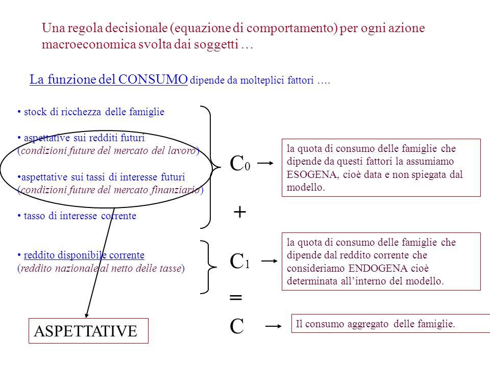 ASPETTATIVE Una regola decisionale (equazione di comportamento) per ogni azione macroeconomica svolta dai soggetti … La funzione del CONSUMO dipende d