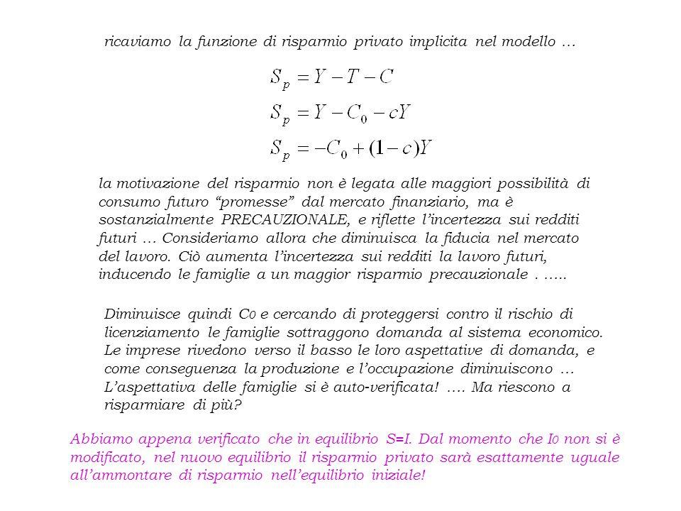 IL RUOLO DELLO STATO: la POLITICA FISCALE la SPESA PUBBLICA G=G 0 (esogena perché lo Stato è un soggetto esterno al mercato) la TASSAZIONE T=T 0 (tassazione autonoma, che non dipende dal reddito) Le nuove equazioni del modello …