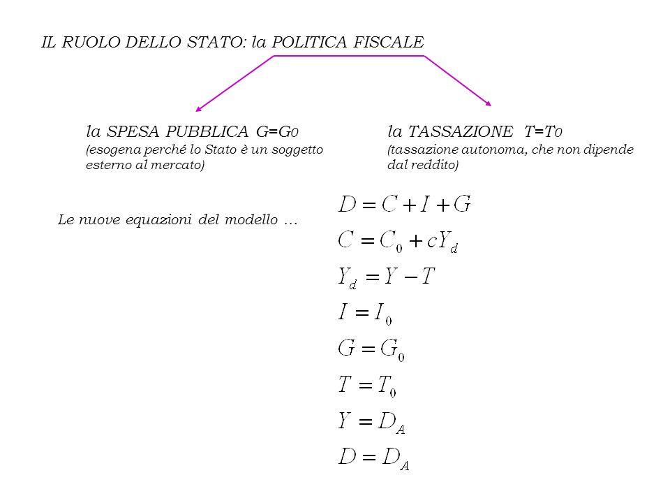 IL RUOLO DELLO STATO: la POLITICA FISCALE la SPESA PUBBLICA G=G 0 (esogena perché lo Stato è un soggetto esterno al mercato) la TASSAZIONE T=T 0 (tass