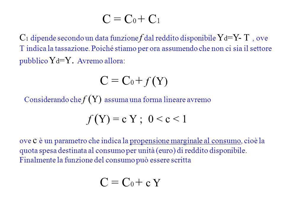 C = C 0 + C 1 C 1 dipende secondo un data funzione f dal reddito disponibile Y d =Y- T, ove T indica la tassazione. Poiché stiamo per ora assumendo ch