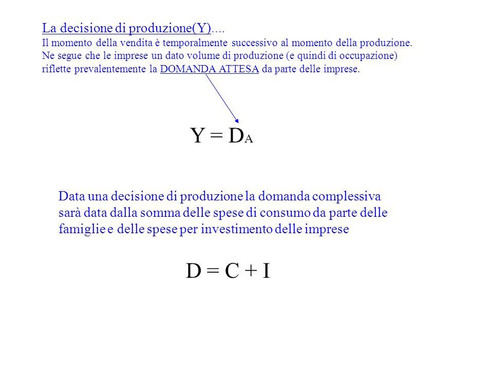 La decisione di produzione(Y) …. Il momento della vendita è temporalmente successivo al momento della produzione. Ne segue che le imprese un dato volu