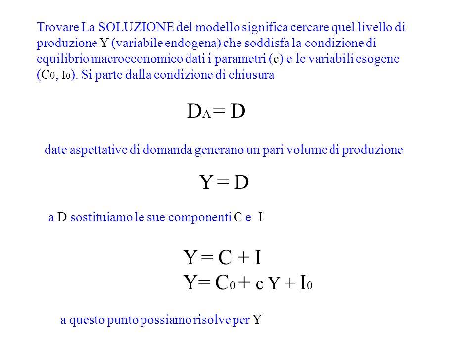 Y= C 0 + c Y + I 0 Y- c Y = C 0 + I 0 Y ( 1-c ) = ( C 0 + I 0 ) Y E = ( C 0 + I 0 ) 1 1-c Componente esogena della spesa (domanda autonoma) Moltiplicatore.