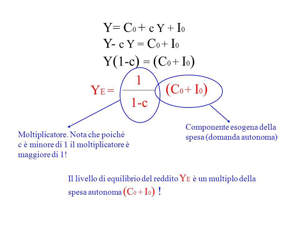 Y= C 0 + c Y + I 0 Y- c Y = C 0 + I 0 Y ( 1-c ) = ( C 0 + I 0 ) Y E = ( C 0 + I 0 ) 1 1-c Componente esogena della spesa (domanda autonoma) Moltiplica