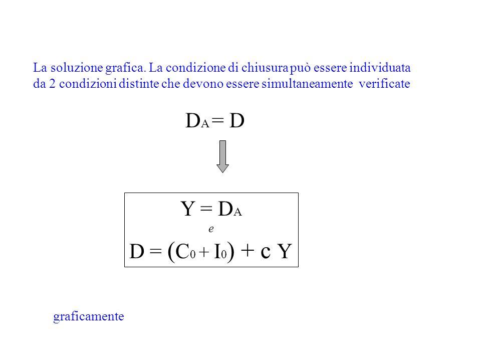 Y = D A e D = ( C 0 + I 0 ) + c Y La soluzione grafica. La condizione di chiusura può essere individuata da 2 condizioni distinte che devono essere si