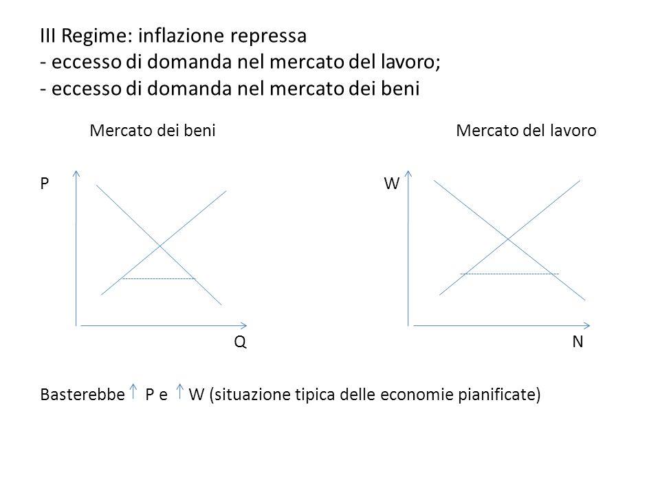 III Regime: inflazione repressa - eccesso di domanda nel mercato del lavoro; - eccesso di domanda nel mercato dei beni Mercato dei beni Mercato del la