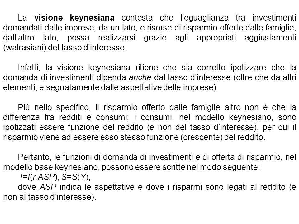 La visione keynesiana contesta che l'eguaglianza tra investimenti domandati dalle imprese, da un lato, e risorse di risparmio offerte dalle famiglie, dall'altro lato, possa realizzarsi grazie agli appropriati aggiustamenti (walrasiani) del tasso d'interesse.
