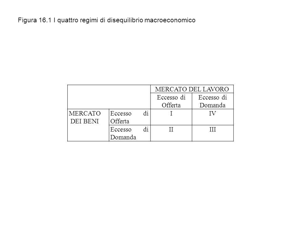 MERCATO DEL LAVORO Eccesso di Offerta Eccesso di Domanda MERCATO DEI BENI Eccesso di Offerta IIV Eccesso di Domanda IIIII Figura 16.1 I quattro regimi di disequilibrio macroeconomico