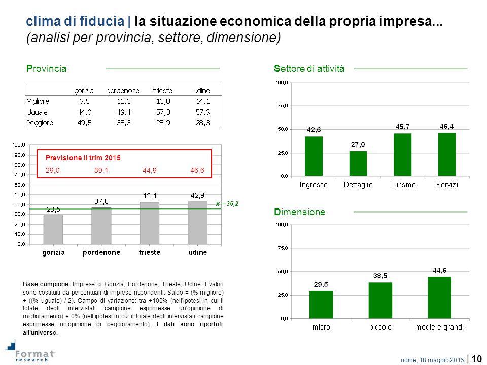 udine, 18 maggio 2015 | 10 clima di fiducia | la situazione economica della propria impresa...
