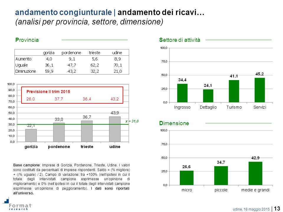 udine, 18 maggio 2015 | 13 andamento congiunturale | andamento dei ricavi… (analisi per provincia, settore, dimensione) Base campione: Imprese di Gorizia, Pordenone, Trieste, Udine.