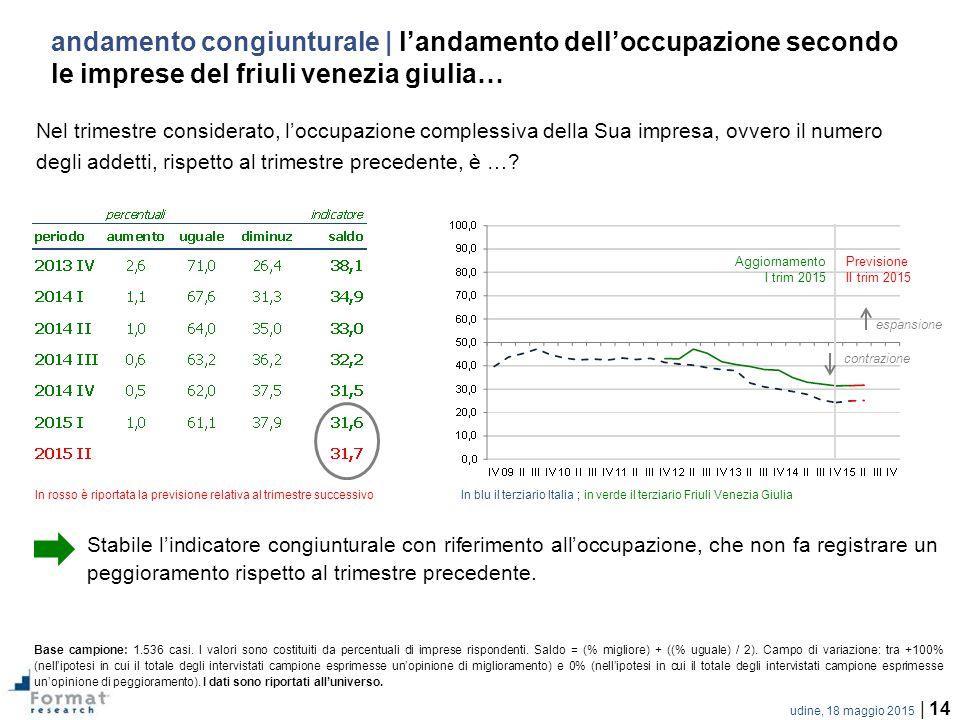 udine, 18 maggio 2015 | 14 Nel trimestre considerato, l'occupazione complessiva della Sua impresa, ovvero il numero degli addetti, rispetto al trimestre precedente, è ….