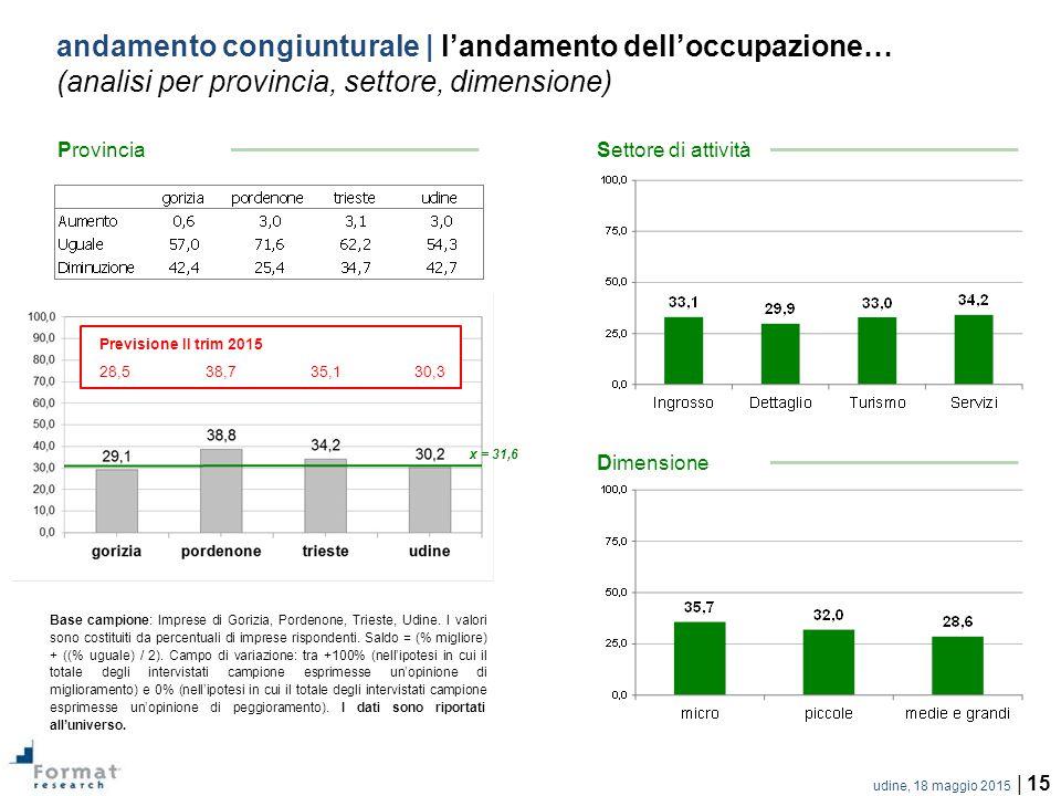 udine, 18 maggio 2015 | 15 andamento congiunturale | l'andamento dell'occupazione… (analisi per provincia, settore, dimensione) Base campione: Imprese di Gorizia, Pordenone, Trieste, Udine.