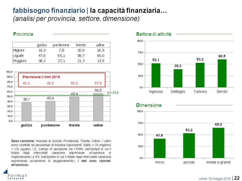 udine, 18 maggio 2015 | 22 fabbisogno finanziario | la capacità finanziaria… (analisi per provincia, settore, dimensione) Base campione: Imprese di Gorizia, Pordenone, Trieste, Udine.