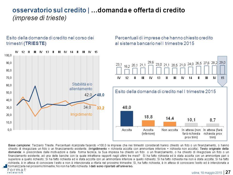 udine, 18 maggio 2015 | 27 osservatorio sul credito | …domanda e offerta di credito (imprese di trieste) Base campione: Terziario Trieste.