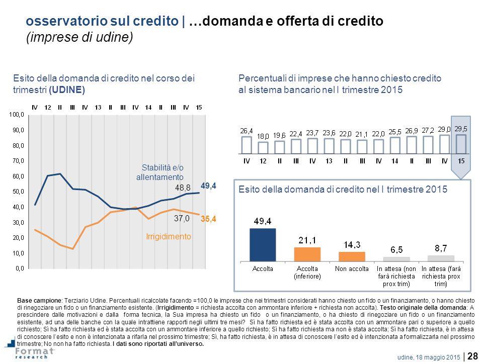 udine, 18 maggio 2015 | 28 osservatorio sul credito | …domanda e offerta di credito (imprese di udine) Base campione: Terziario Udine.