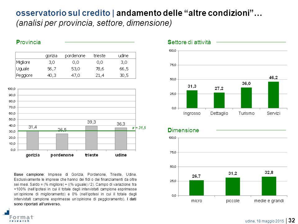 udine, 18 maggio 2015 | 32 osservatorio sul credito | andamento delle altre condizioni … (analisi per provincia, settore, dimensione) Base campione: Imprese di Gorizia, Pordenone, Trieste, Udine.