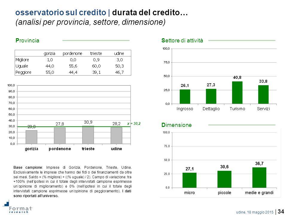 udine, 18 maggio 2015 | 34 osservatorio sul credito | durata del credito… (analisi per provincia, settore, dimensione) Base campione: Imprese di Gorizia, Pordenone, Trieste, Udine.