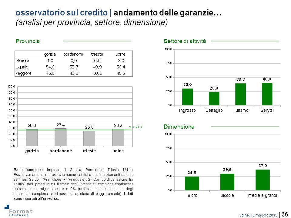 udine, 18 maggio 2015 | 36 osservatorio sul credito | andamento delle garanzie… (analisi per provincia, settore, dimensione) Base campione: Imprese di Gorizia, Pordenone, Trieste, Udine.