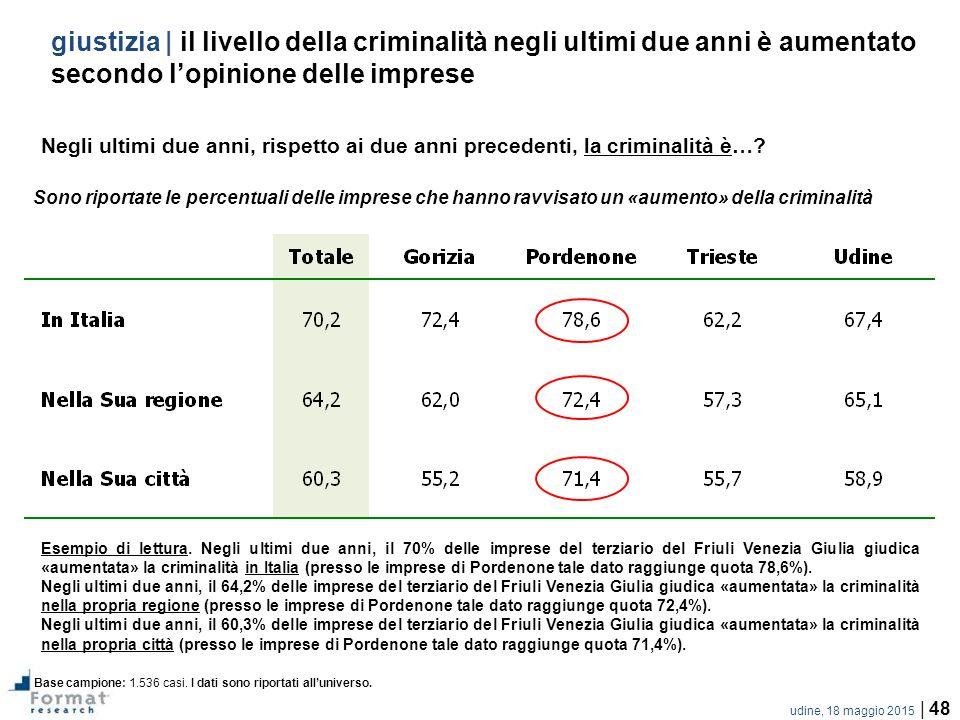 udine, 18 maggio 2015 | 48 giustizia | il livello della criminalità negli ultimi due anni è aumentato secondo l'opinione delle imprese Negli ultimi due anni, rispetto ai due anni precedenti, la criminalità è….