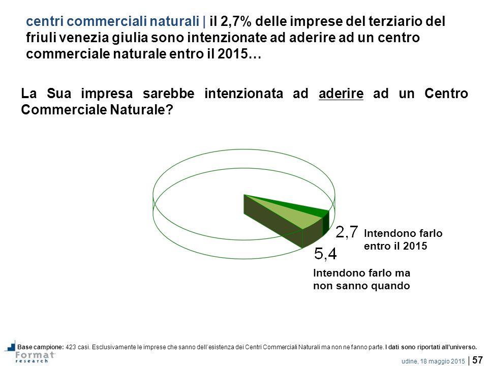 udine, 18 maggio 2015 | 57 centri commerciali naturali | il 2,7% delle imprese del terziario del friuli venezia giulia sono intenzionate ad aderire ad un centro commerciale naturale entro il 2015… La Sua impresa sarebbe intenzionata ad aderire ad un Centro Commerciale Naturale.