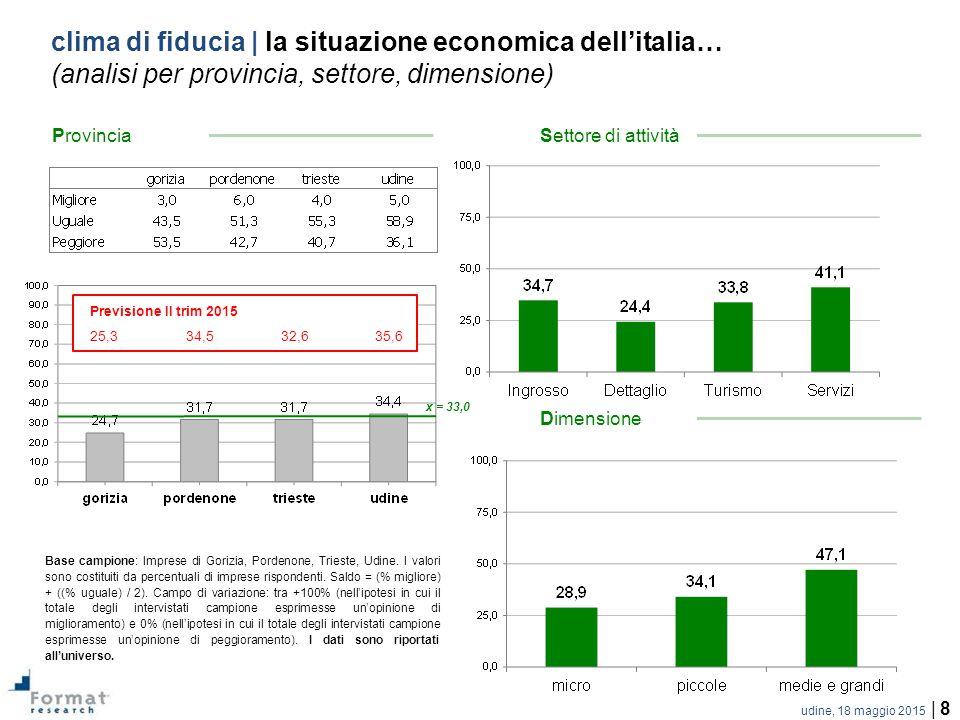 udine, 18 maggio 2015 | 8 clima di fiducia | la situazione economica dell'italia… (analisi per provincia, settore, dimensione) x = 33,0 Base campione: Imprese di Gorizia, Pordenone, Trieste, Udine.