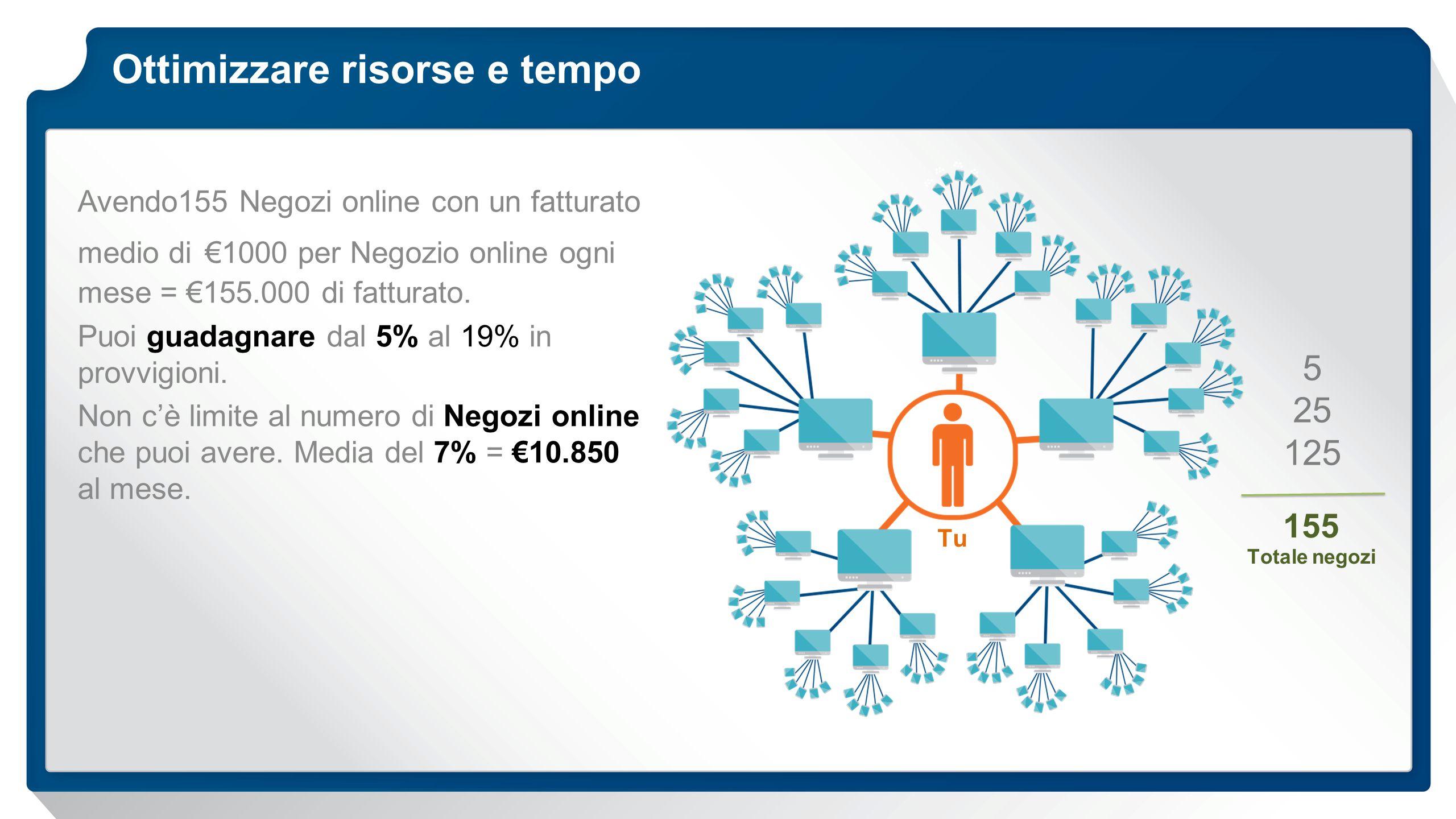 Ottimizzare risorse e tempo Tu 5 25 125 155 Totale negozi Avendo155 Negozi online con un fatturato medio di €1000 per Negozio online ogni mese = €155.000 di fatturato.