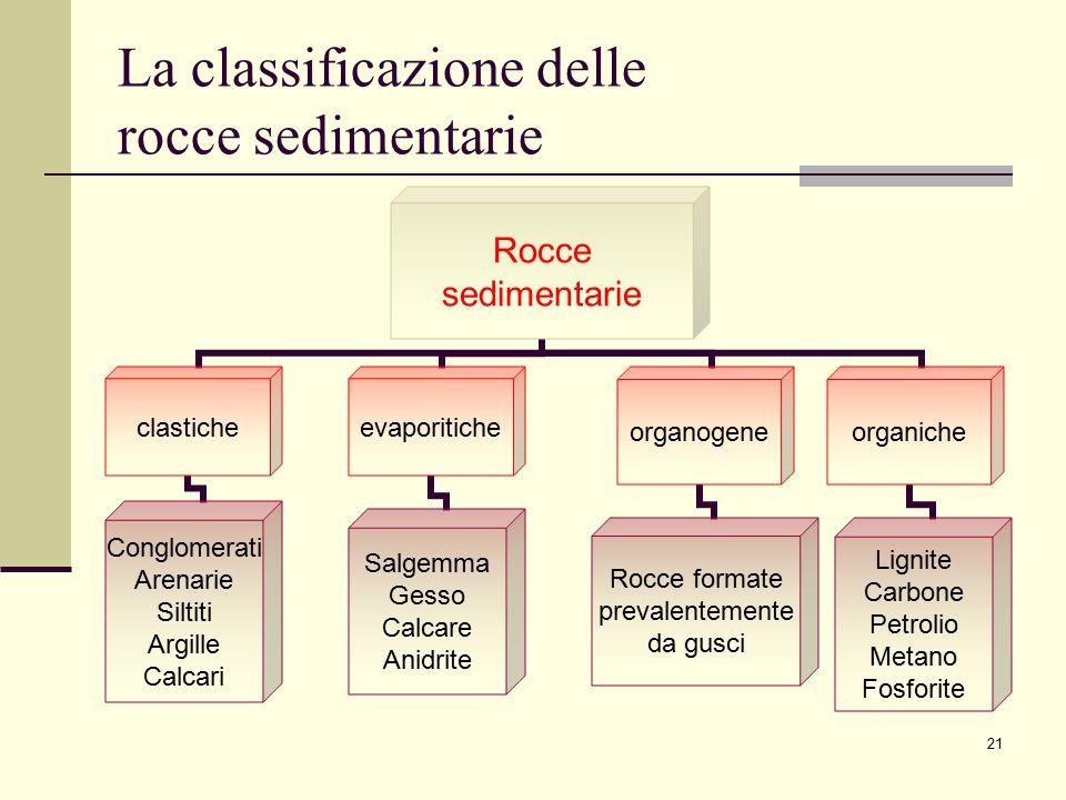 21 La classificazione delle rocce sedimentarie Rocce sedimentarie evaporitiche Salgemma Gesso Calcare Anidrite organiche Lignite Carbone Petrolio Meta