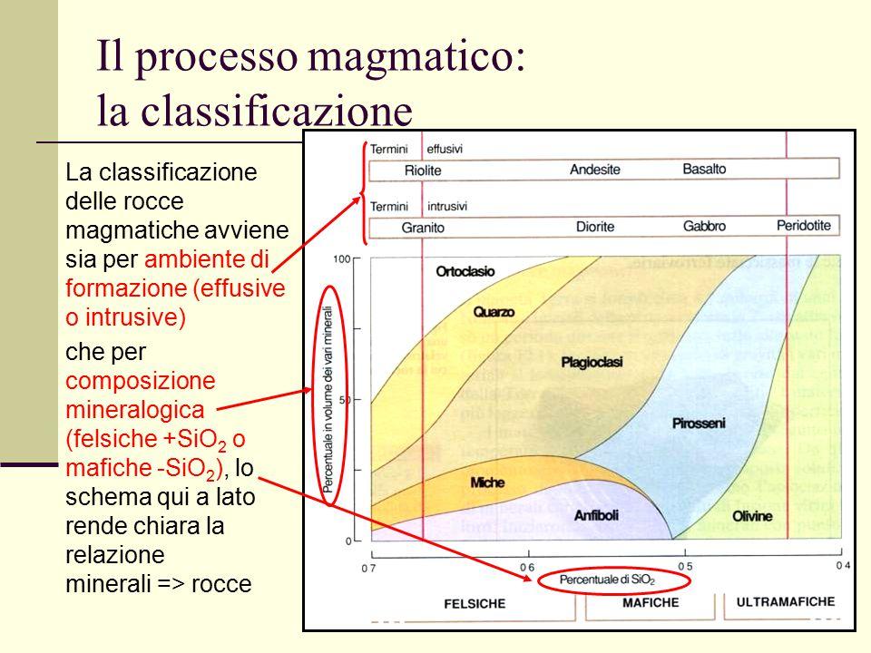 31 Il processo magmatico: la classificazione La classificazione delle rocce magmatiche avviene sia per ambiente di formazione (effusive o intrusive) c