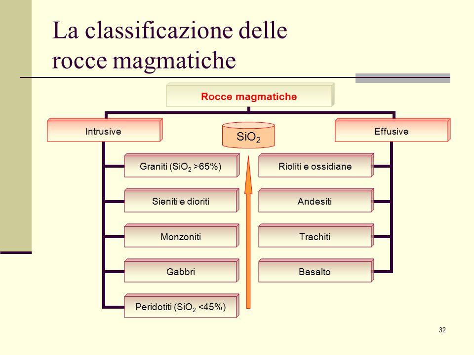 32 La classificazione delle rocce magmatiche Rocce magmatiche Intrusive Graniti (SiO2 >65%) Sieniti e dioriti Monzoniti Gabbri Peridotiti (SiO2 <45%)