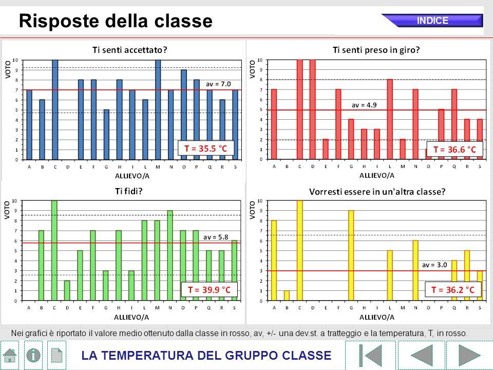 Risposte della classe LA TEMPERATURA DEL GRUPPO CLASSE Nei grafici è riportato il valore medio ottenuto dalla classe in rosso, av, +/- una dev.st. a t