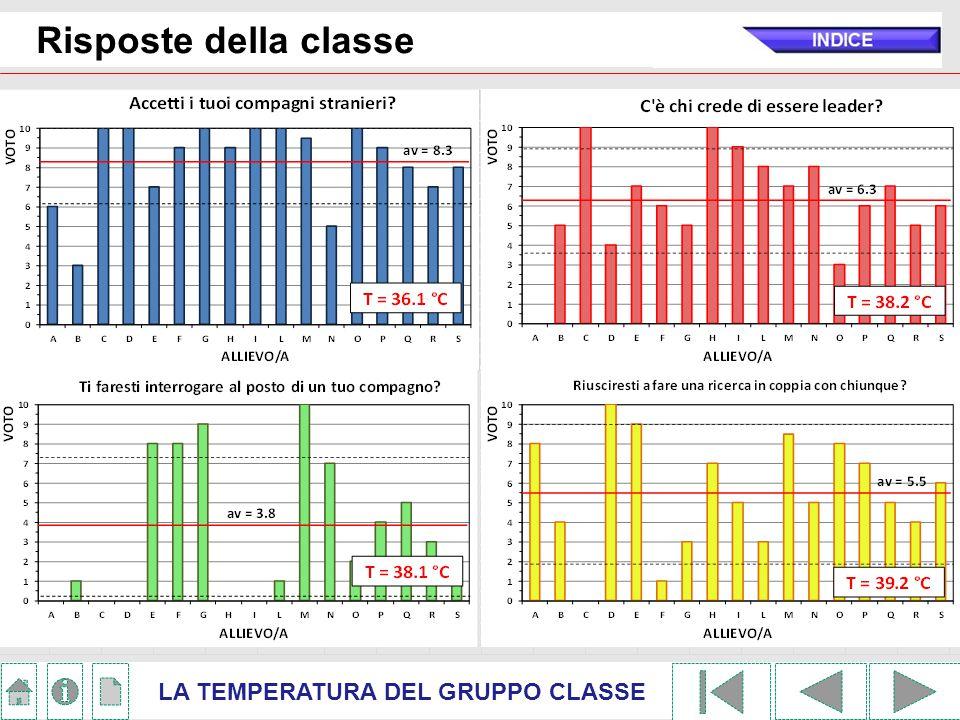 Risposte della classe LA TEMPERATURA DEL GRUPPO CLASSE