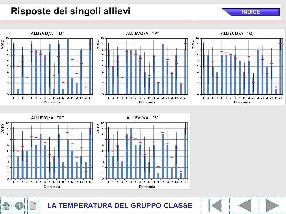 Risposte dei singoli allievi LA TEMPERATURA DEL GRUPPO CLASSE