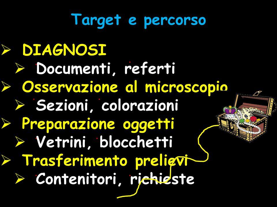  DIAGNOSI  Documenti, referti  Osservazione al microscopio  Sezioni, colorazioni  Preparazione oggetti  Vetrini, blocchetti  Trasferimento prel