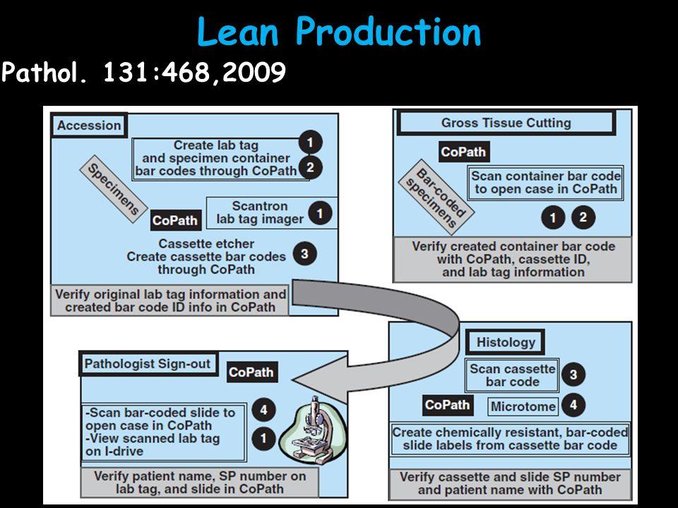 Lean Production R. Zarbo, Am.J.Surg.Pathol. 131:468,2009