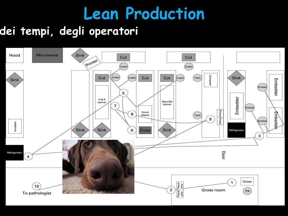 Lean Production Analisi dei tracciamenti, dei tempi, degli operatori