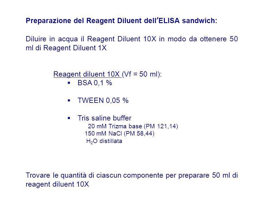 Preparazione del Reagent Diluent dell'ELISA sandwich: Diluire in acqua il Reagent Diluent 10X in modo da ottenere 50 ml di Reagent Diluent 1X Reagent