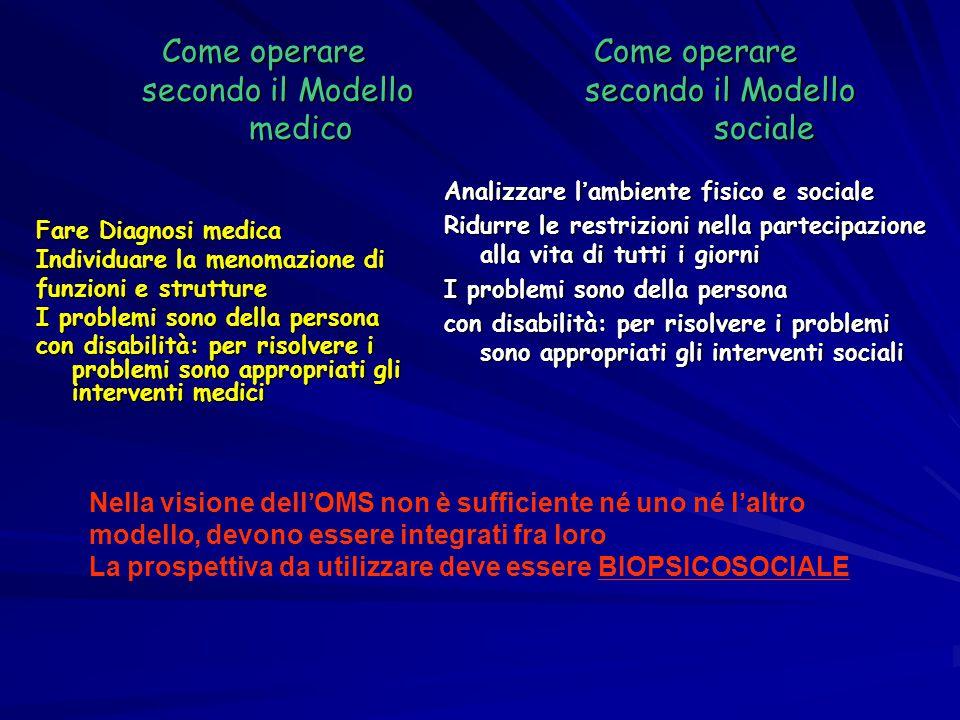 Come operare Come operare secondo il Modello secondo il Modello medico sociale Fare Diagnosi medica Individuare la menomazione di funzioni e strutture