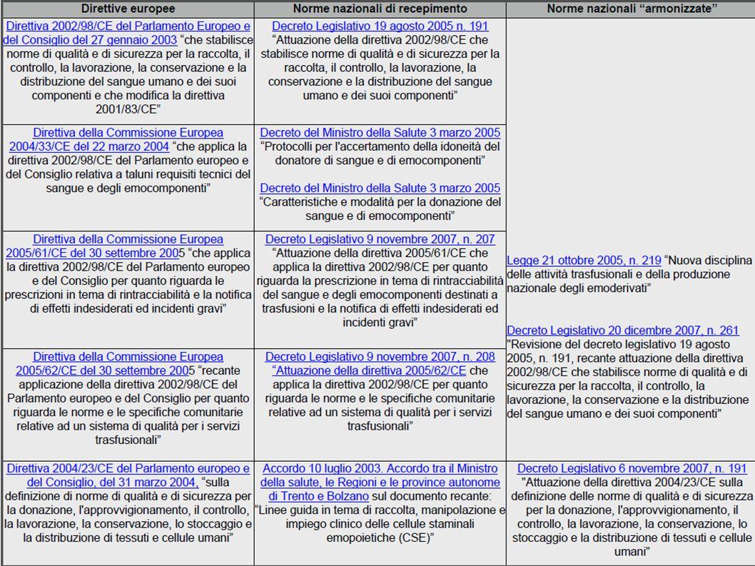 EMOVIGILANZA nel contesto italiano i collettori di informazioni sono: SIT che registrano e notificano gli eventi che comunicano a SRC (strutture regionali di coordinamento) che comunicano autorità nazionale competente (CNS) il CNS ha delineato il sistema nazionale di emovigilanza nell ambito del più ampio Sistema Informativo dei servizi trasfusionali (SISTRA)