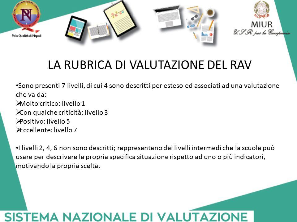 LA RUBRICA DI VALUTAZIONE DEL RAV Sono presenti 7 livelli, di cui 4 sono descritti per esteso ed associati ad una valutazione che va da:  Molto criti