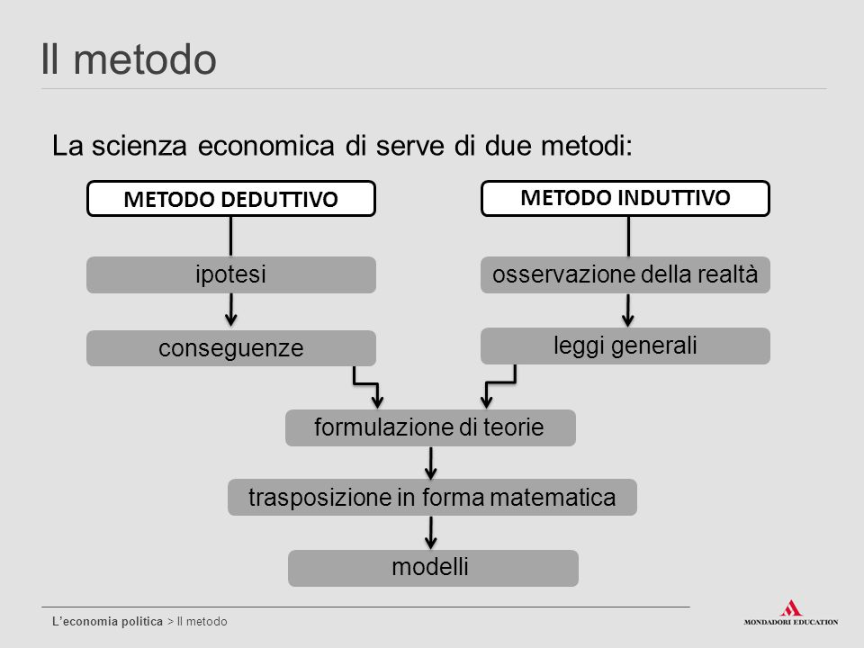La scienza economica di serve di due metodi: Il metodo L'economia politica > Il metodo METODO DEDUTTIVO ipotesi trasposizione in forma matematica METO