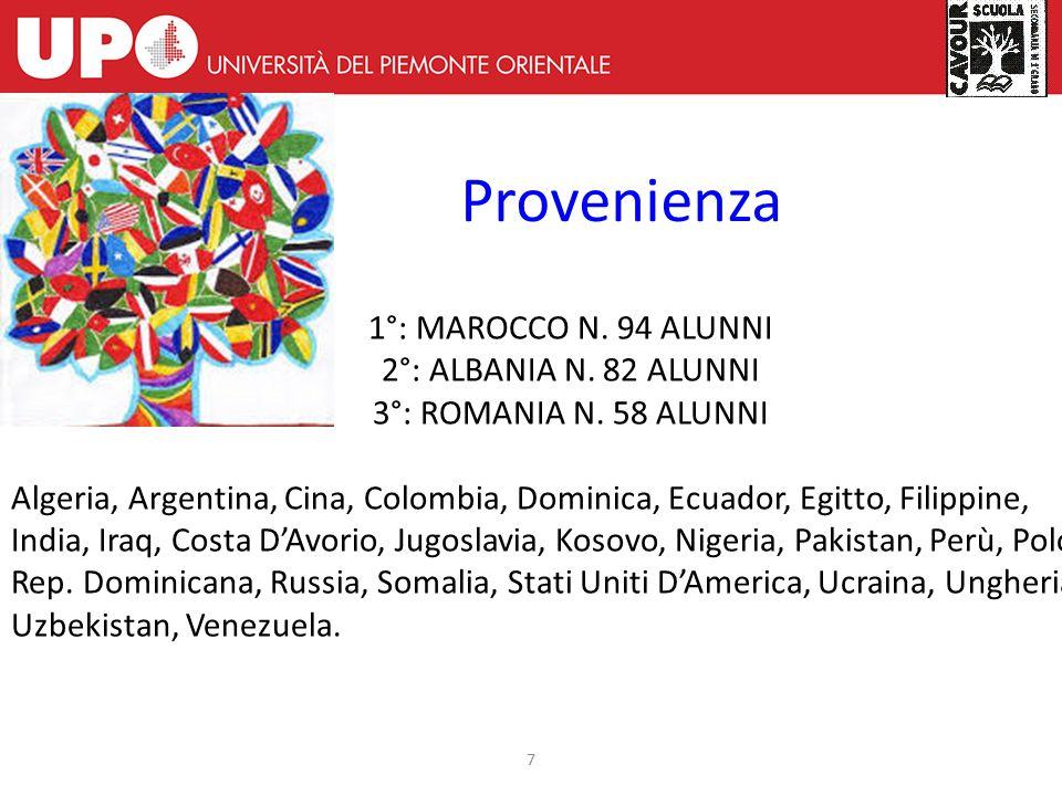 Provenienza 7 1°: MAROCCO N.94 ALUNNI 2°: ALBANIA N.