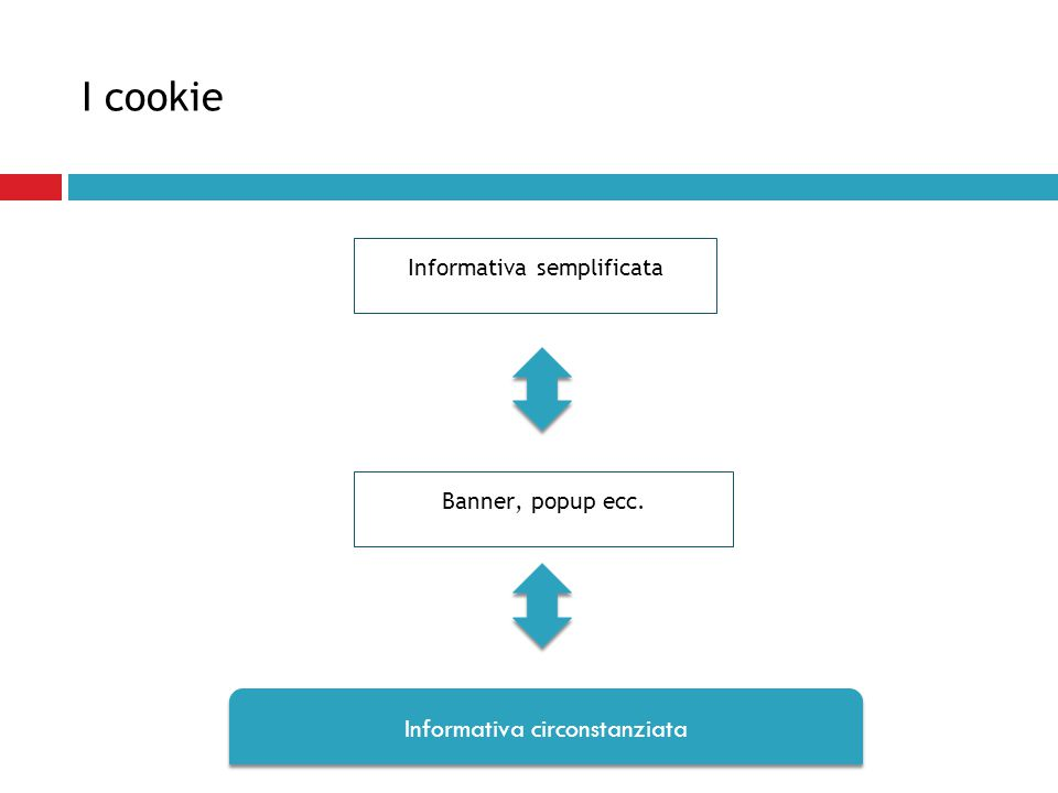 I cookie Informativa semplificata Banner, popup ecc. Informativa circonstanziata