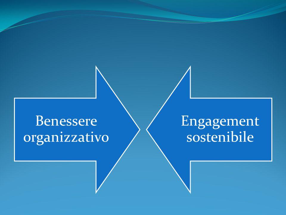 Benessere organizzativo Engagement sostenibile