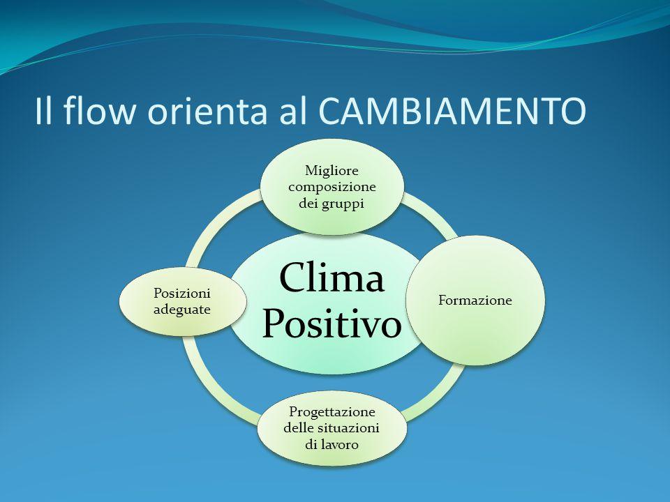 Il flow orienta al CAMBIAMENTO Clima Positivo Migliore composizione dei gruppi Formazione Progettazione delle situazioni di lavoro Posizioni adeguate