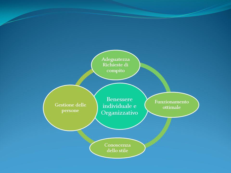 Benessere individuale e Organizzativo Adeguatezza Richieste di compito Funzionamento ottimale Conoscenza dello stile Gestione delle persone