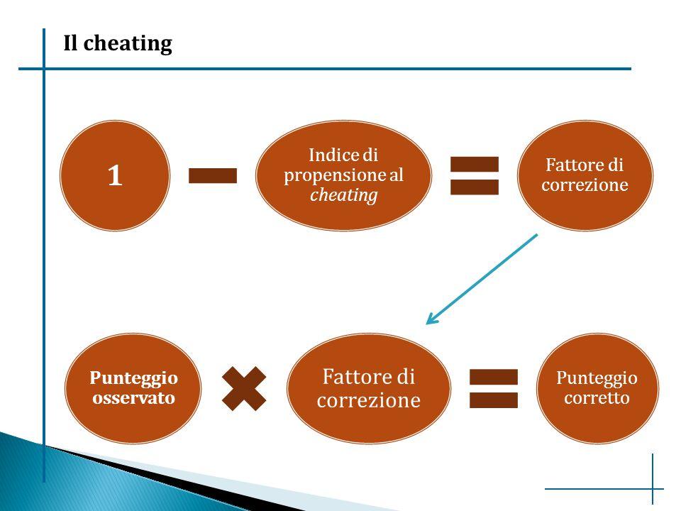 1 Indice di propensione al cheating Fattore di correzione Punteggio osservato Fattore di correzione Punteggio corretto
