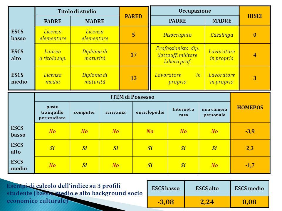 Titolo di studio PARED PADREMADRE ESCS basso Licenza elementare 5 ESCS alto Laurea o titolo sup. Diploma di maturità 17 ESCS medio Licenza media Diplo